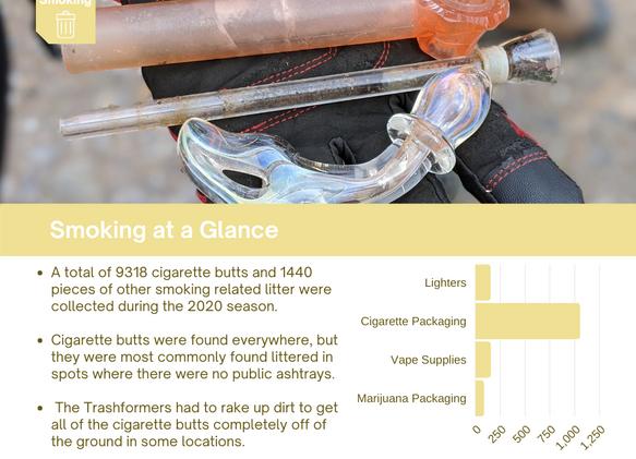 Trash Talk_ Smoking Related Activities 2
