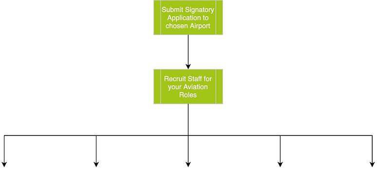 Authorised signatory Process for Aviation