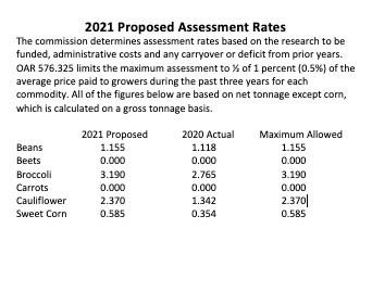 Oregon Processed Vegetable Commission Public Hearing Notice