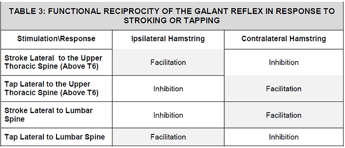 Galant Reciprocity Stroking Tapping.PNG
