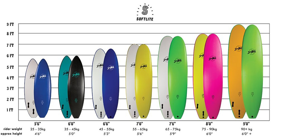 Softlite Learner Surfboard Size Chart