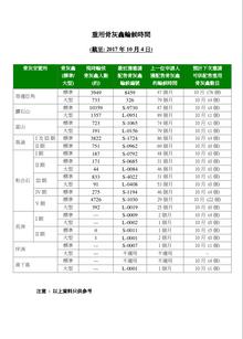 截至 2017 年 10 月 4 日,香港公營龕位最長輪候時間為 89 個月 (7.4年) !