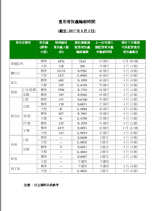 截至2017年8月2日,香港公營重用骨灰龕輪候平均輪候時間是 58 個月 (4.8年),最長輪候時間為89個月(7.4年)