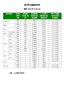 截至 2017 年 12月 6日,香港公營龕位最耐輪候時間巳上升為 99 個月 (8.25年)!http://www.fehd.gov.hk/tc_chi/cc/usedniches_waitingt