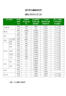 截至 2018 年 3月 7日,香港公營龕位最耐輪候時間巳上升為 99 個月 (8.25年)!