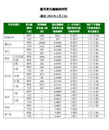 截至 2018 年 1月 3日,香港公營龕位最耐輪候時間巳上升為 99 個月 (8.25年)!