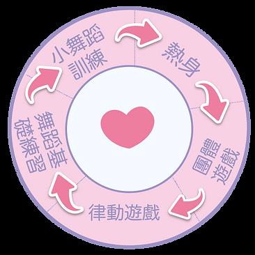 課程結構CIRCLE_web-01.png