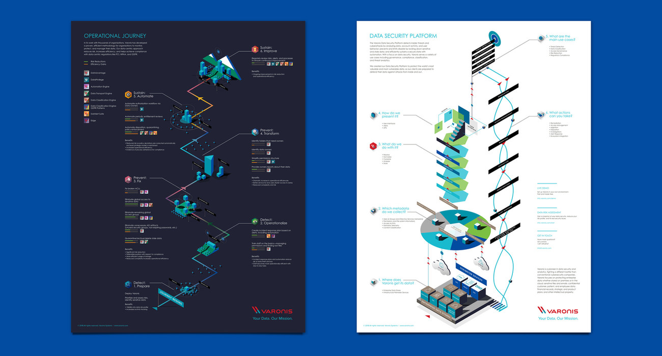 Varonis Operational Journey Poster