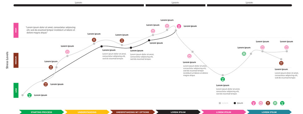 Kerry Bodine & Co. Customer Journey Map Template