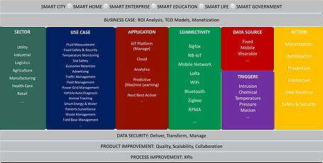 IoT Integrator Framework