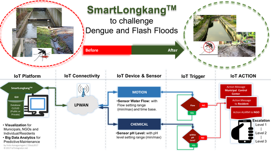 SmartLongkang Will Challenge Dengue & Flash Floods…