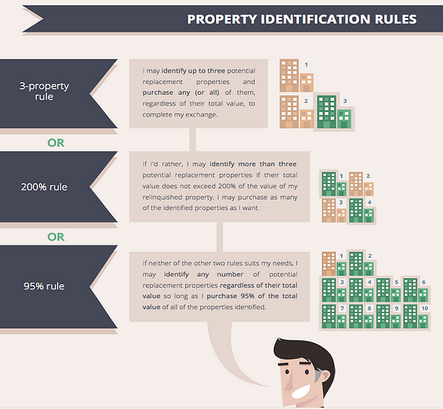 Propert Identification Rules