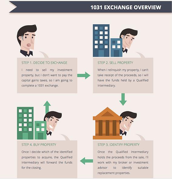 1031 Exchange Overview