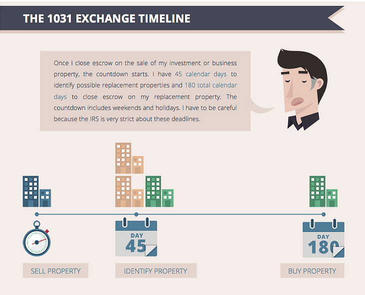 The 1031 Exchange Timeline