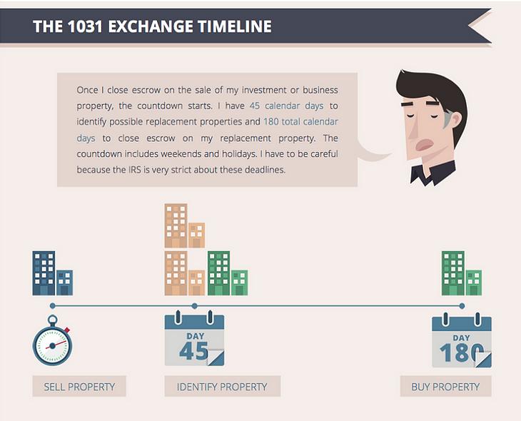 The 1031 Exchange Timeline