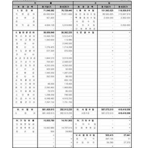 한국사회갈등해소센터 2018년도 재무현황 및 기부금 활용내역