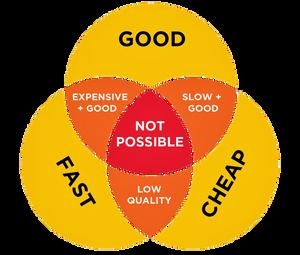fast - good - cheap