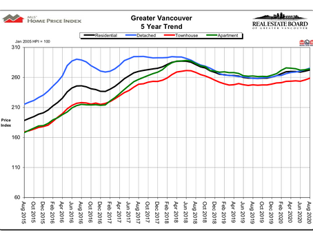 Home sale, listing activity continues to increase in August