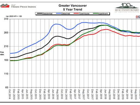 Home buyer activity increases in October