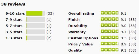 StarMark Cabinet Reviews and Ratings