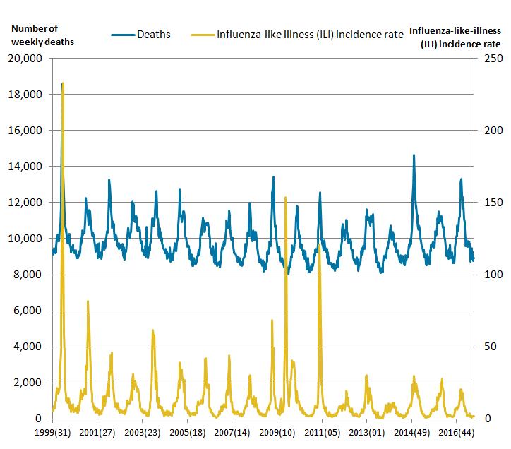 Winter Flu Deaths, Covid-19 Plandemic