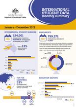 International Education Industry hits $33 Billion