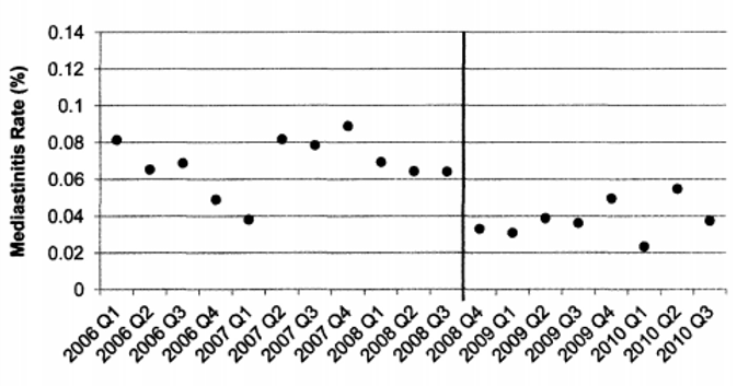 Mediastinitis rate by quarter