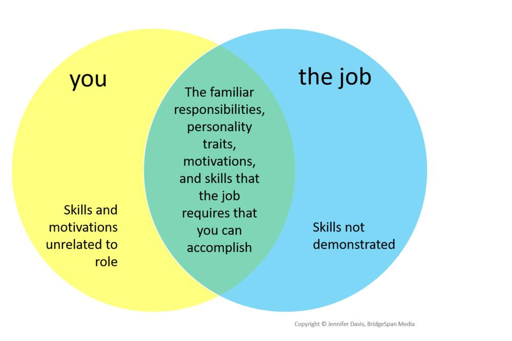 job Venn diagram about how to prepare for an interview