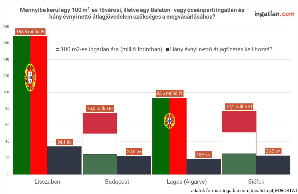 A vízparrti nyaralók és fővárosi ingatlanok árainak összehasonlítása Magyarországon és Portugáliában