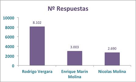 grafico respuestas historicas.png