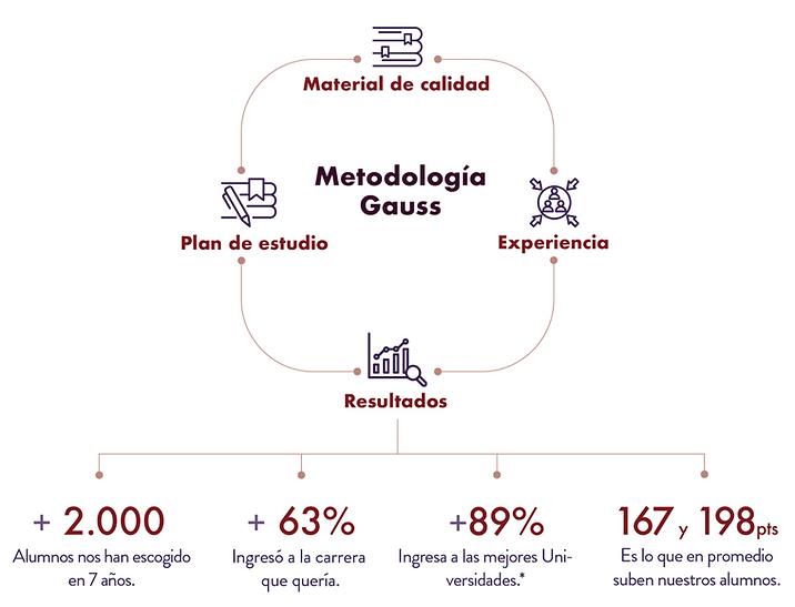 Metogología_Gauss.png