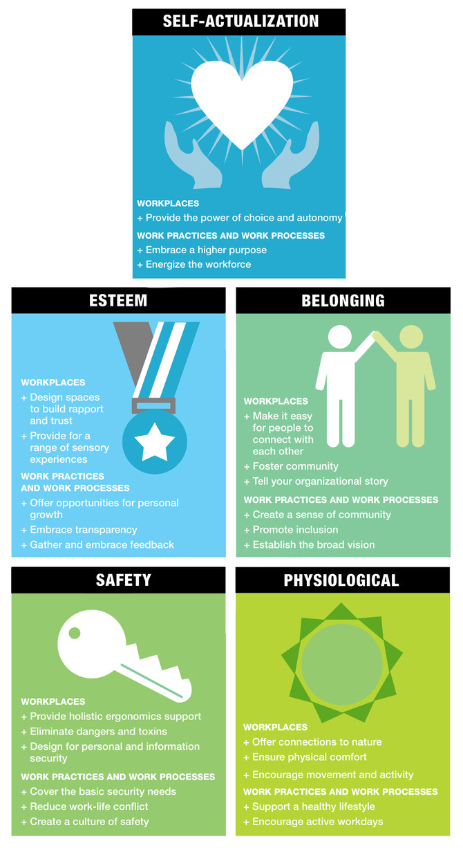 Infographic - Wellbeing at work