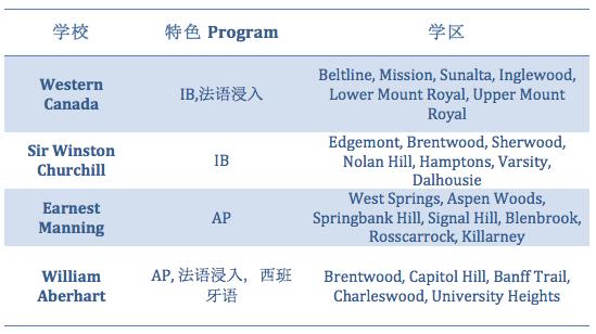 公立学校排名,IB,AP