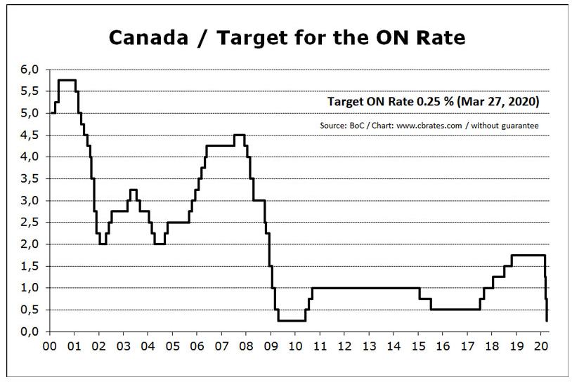 加拿大购房贷款历史利率