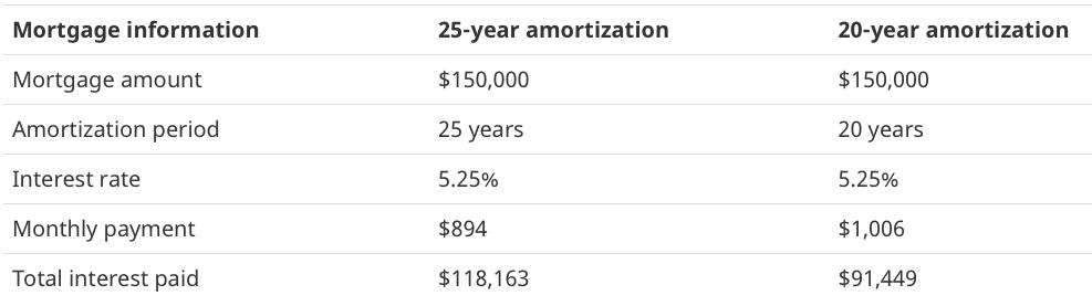 贷款按揭期限对比图