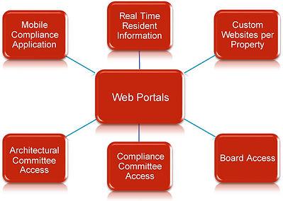 web-portals.jpg