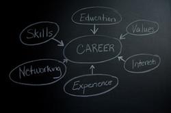 Career assessments, career help, AB