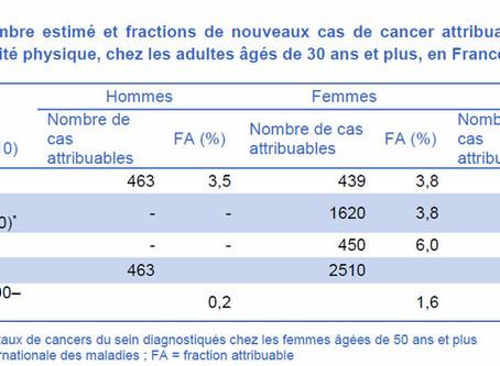 CIRC:  la  contraception orale  a  permis  de  prévenir  1500 cancers en France en 2015
