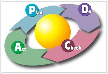PDCA Zyklus.jpg
