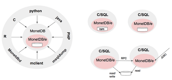 MonetDBe-architecture