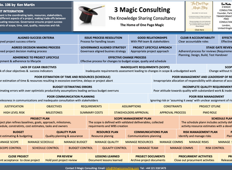 No.106 - ONE PAGE MAGIC: PROJECT MANAGEMENT INTEGRATION
