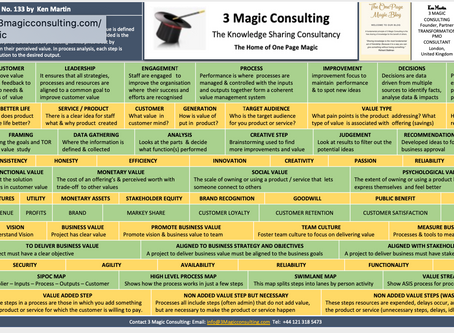 No.133- ONE PAGE MAGIC★OVERVIEW OF THE TYPES OF VALUE★