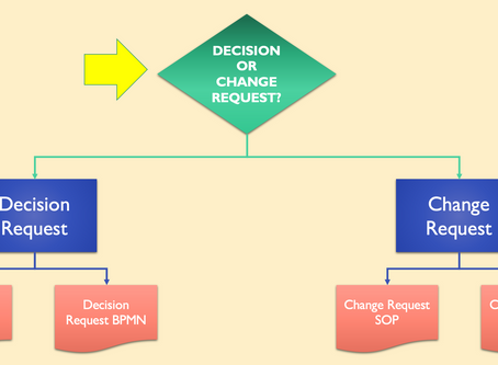 No. R1 - A DECISION REQUEST OR CHANGE REQUEST?