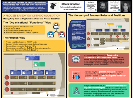 No.52 - PROCESS-BASED VIEW VS ORG VIEW OF AN ORGANISATION