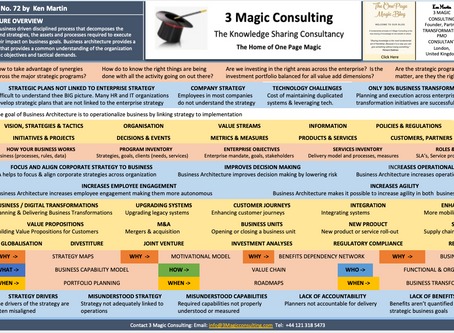 No.72 - ONE PAGE MAGIC: BUSINESS ARCHITECTURE OVERVIEW