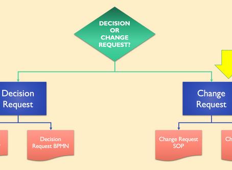 No. R3 - CHANGE REQUEST SOP / BPMN