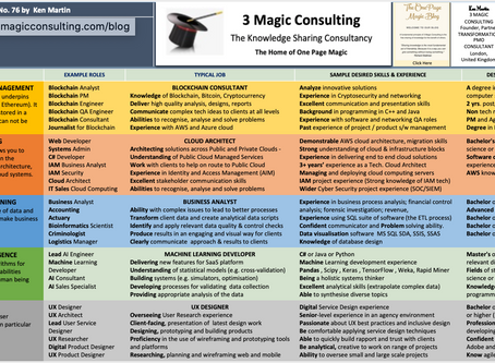 No.76 - ONE PAGE MAGIC: FIVE OF THE TEN MOST DEMANDED JOB SKILLS IN THE WORLD ACCORDING TO LINKEDIN