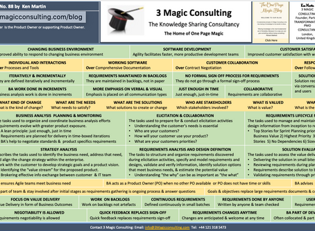 No.88 - ONE PAGE MAGIC: A BUSINESS ANALYST ROLE IN AN AGILE WORLD