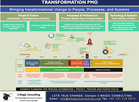 ★TRANSFORMATION PMO – ★BRINGING TRANSFORMATIONAL CHANGE TO PEOPLE, PROCESSES, AND SYSTEMS★