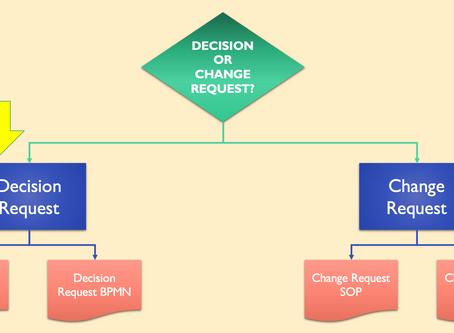 No. R2 - DECISION REQUEST SOP / BPMN
